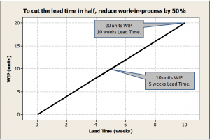 The relationship between lead time and work-in-process