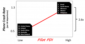 Plane Crash vs PDI