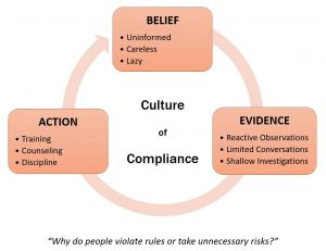 Confirmation bias - Compliance